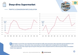 supermarket-contentsquare-data-hub-q1-2021