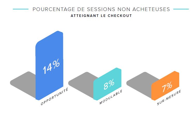 pourcentage_sessions_non_acheteuses